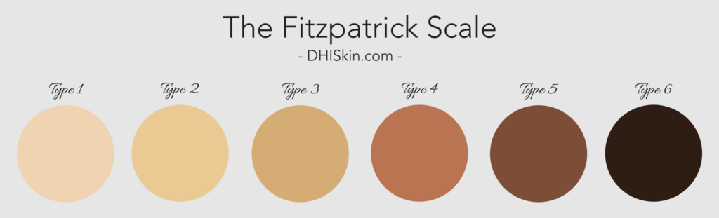 Fitzpatrick Scale skin pigmentation skin color